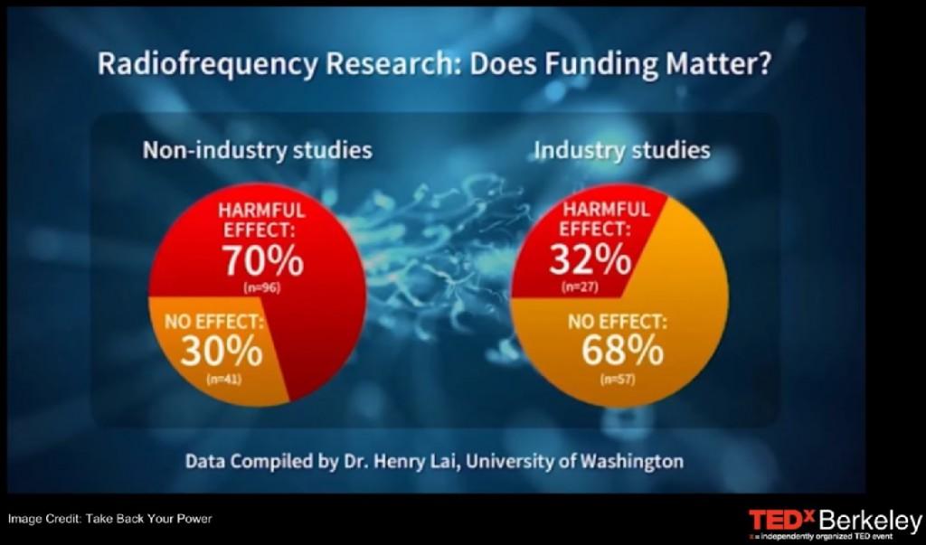 industrie wetenschap